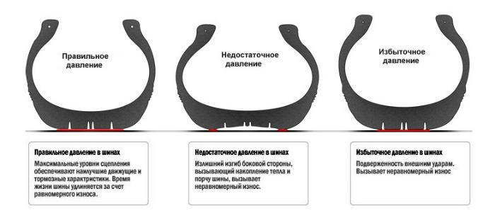 рисунок давления в шинах
