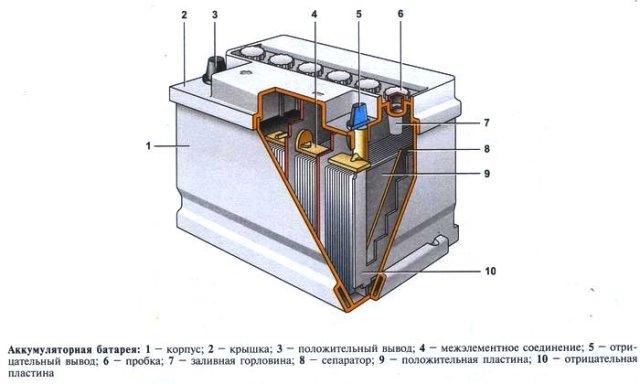 строение аккумулятора WET